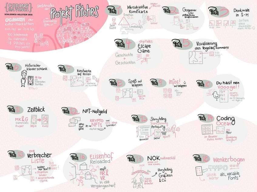 Projekt-Pitches von Karl Damke als Sketchnotes
