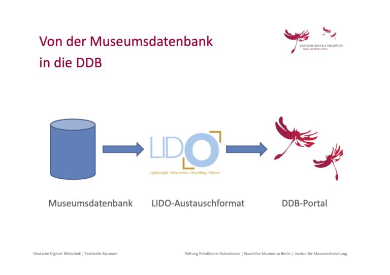Von der Museumsdatenbank in die DDB