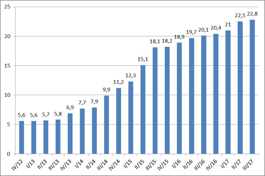 : Anzahl der Objektnachweise in Mio. seit dem vierten Quartal 2012 (Stand 30.09.2017)