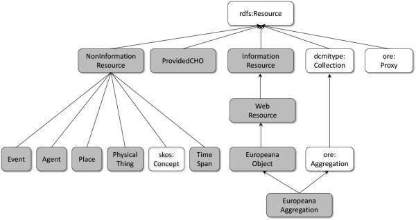 Abbildung 1: EDM Klassenhierachie